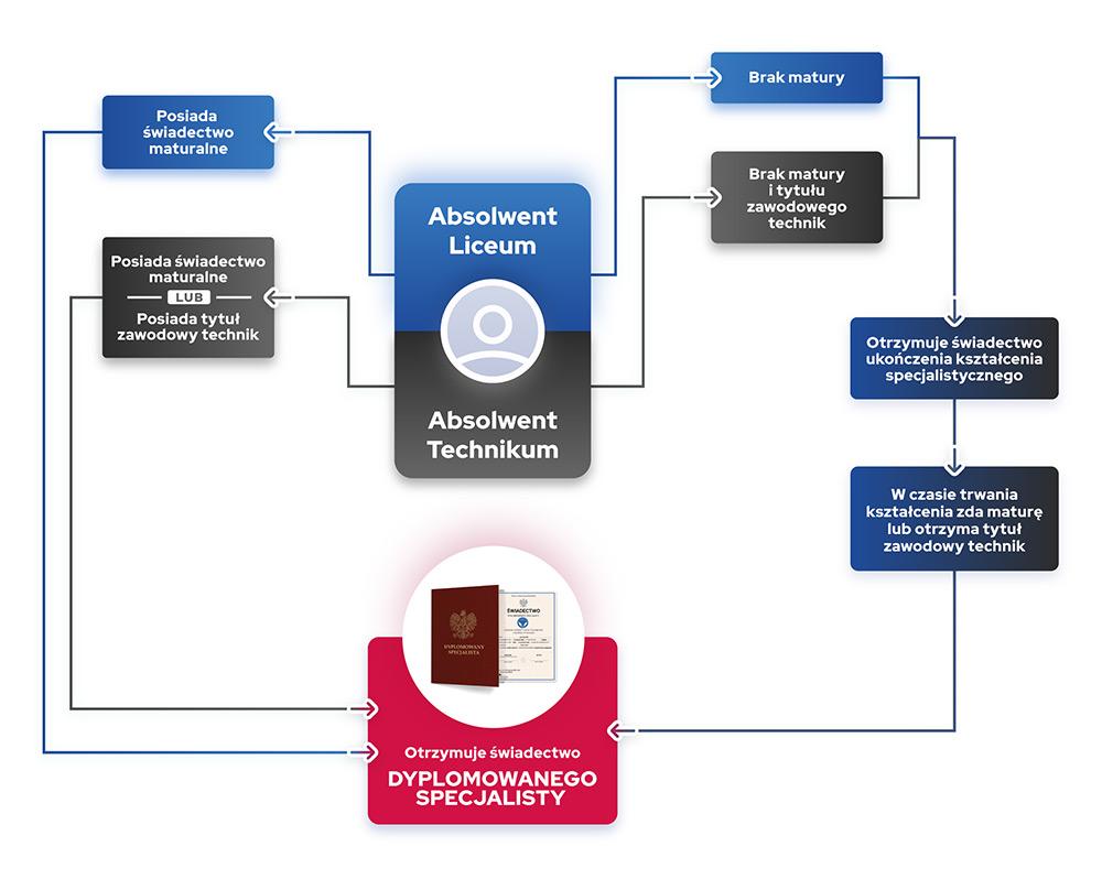 Sprawdź jakie musisz mieć wykształcenie aby zdobyć świadectwo dyplomowanego specjalisty